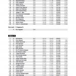 Resultater VeteranNM 2013 Storslalom Herrer s 3