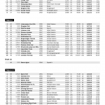 VeteranNM 2014 Super G offisielle resultater side 2