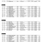 VeteranNM 2014 Super G Trening resultat side 2