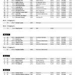 VeteranNM 2014 Slalåm offisielle resultatlister side 4