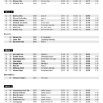 VeteranNM 2014 Slalåm strekkanalyse 1. omgang side 2