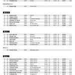 VeteranNM 2014 Slalåm strekkanalyse 2. omgang side 2