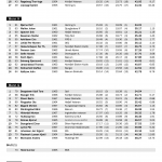 VeteranNM 2014 Slalåm strekkanalyse 2. omgang side 3