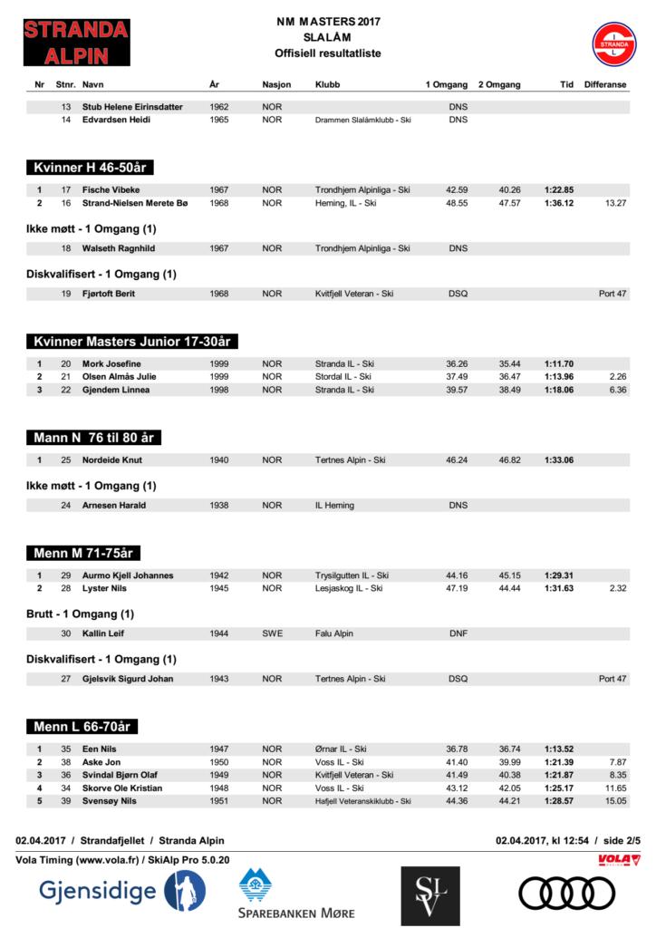 NM Masters Stranda 2017 - Slalåm 2042017 resultater 2